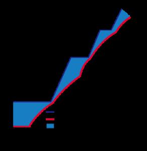 同一仕様での伝熱面積とθ値とのグラフ
