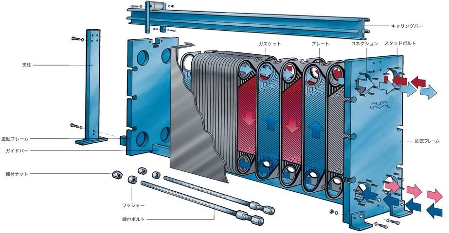 プレート式熱交換器構造
