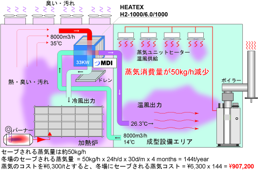 空気/空気用プレート式顕熱交換器 HEATEXシリーズ | 熱交換器は【MDI ...