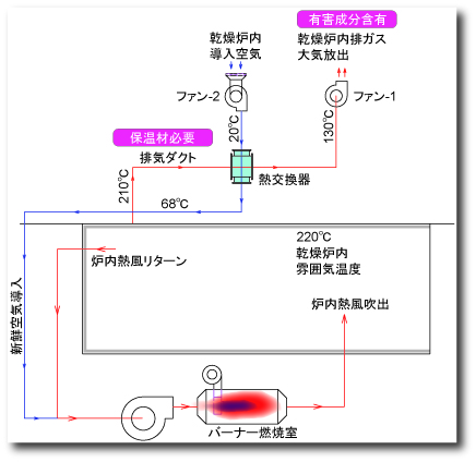 排ガス処理熱例