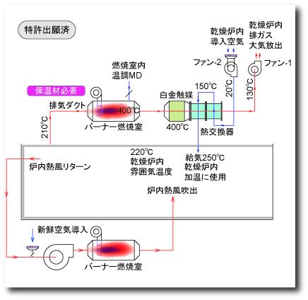 排ガス熱回収事例