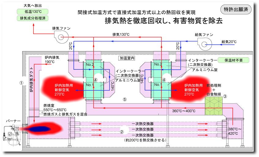 排ガス熱回収システム例