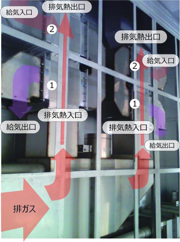 塗装工場における排ガス熱回収